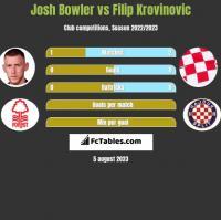 Josh Bowler vs Filip Krovinovic h2h player stats