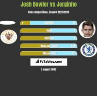 Josh Bowler vs Jorginho h2h player stats