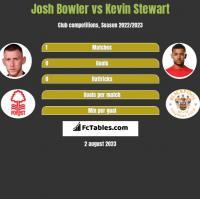 Josh Bowler vs Kevin Stewart h2h player stats