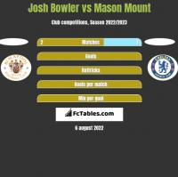 Josh Bowler vs Mason Mount h2h player stats