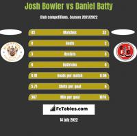Josh Bowler vs Daniel Batty h2h player stats