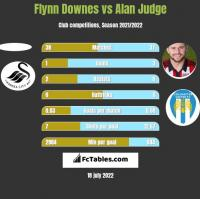 Flynn Downes vs Alan Judge h2h player stats