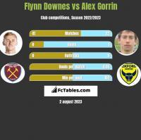Flynn Downes vs Alex Gorrin h2h player stats
