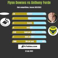 Flynn Downes vs Anthony Forde h2h player stats
