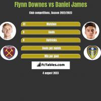 Flynn Downes vs Daniel James h2h player stats