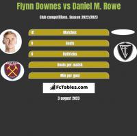 Flynn Downes vs Daniel M. Rowe h2h player stats
