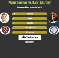 Flynn Downes vs Daryl Murphy h2h player stats