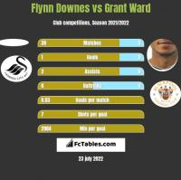 Flynn Downes vs Grant Ward h2h player stats
