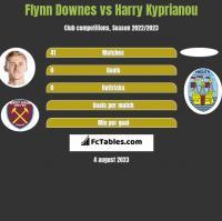 Flynn Downes vs Harry Kyprianou h2h player stats