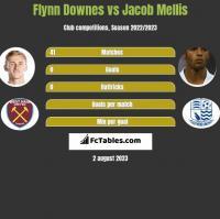 Flynn Downes vs Jacob Mellis h2h player stats