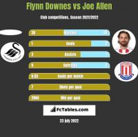 Flynn Downes vs Joe Allen h2h player stats