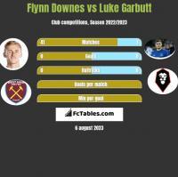 Flynn Downes vs Luke Garbutt h2h player stats