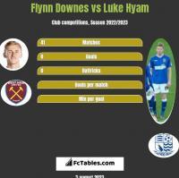 Flynn Downes vs Luke Hyam h2h player stats
