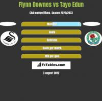 Flynn Downes vs Tayo Edun h2h player stats