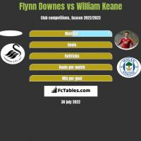 Flynn Downes vs William Keane h2h player stats