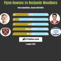 Flynn Downes vs Benjamin Woodburn h2h player stats