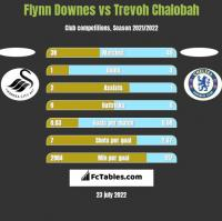Flynn Downes vs Trevoh Chalobah h2h player stats