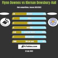 Flynn Downes vs Kiernan Dewsbury-Hall h2h player stats