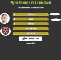 Flynn Downes vs Lewis Gard h2h player stats