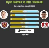 Flynn Downes vs Idris El Mizouni h2h player stats