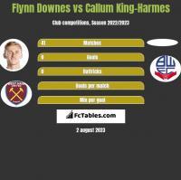 Flynn Downes vs Callum King-Harmes h2h player stats