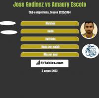 Jose Godinez vs Amaury Escoto h2h player stats