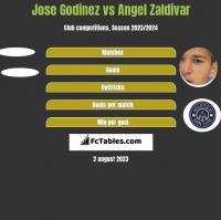 Jose Godinez vs Angel Zaldivar h2h player stats
