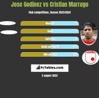 Jose Godinez vs Cristian Marrugo h2h player stats