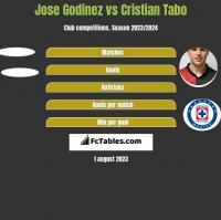 Jose Godinez vs Cristian Tabo h2h player stats