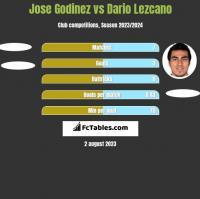 Jose Godinez vs Dario Lezcano h2h player stats