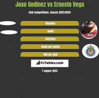 Jose Godinez vs Ernesto Vega h2h player stats