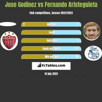 Jose Godinez vs Fernando Aristeguieta h2h player stats