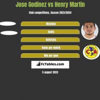 Jose Godinez vs Henry Martin h2h player stats