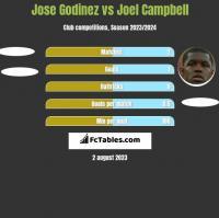 Jose Godinez vs Joel Campbell h2h player stats
