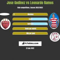 Jose Godinez vs Leonardo Ramos h2h player stats