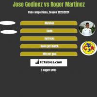 Jose Godinez vs Roger Martinez h2h player stats