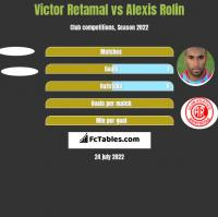 Victor Retamal vs Alexis Rolin h2h player stats