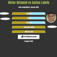 Victor Retamal vs Carlos Labrin h2h player stats