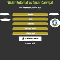 Victor Retamal vs Cesar Carvajal h2h player stats