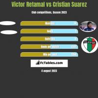 Victor Retamal vs Cristian Suarez h2h player stats