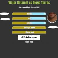 Victor Retamal vs Diego Torres h2h player stats