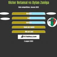 Victor Retamal vs Dylan Zuniga h2h player stats
