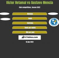 Victor Retamal vs Gustavo Mencia h2h player stats