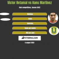 Victor Retamal vs Hans Martinez h2h player stats
