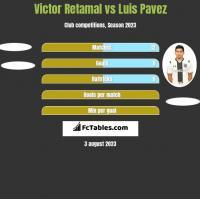 Victor Retamal vs Luis Pavez h2h player stats