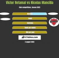 Victor Retamal vs Nicolas Mancilla h2h player stats