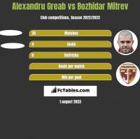 Alexandru Greab vs Bozhidar Mitrev h2h player stats
