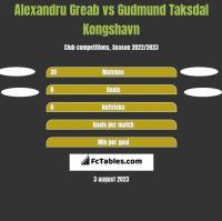 Alexandru Greab vs Gudmund Taksdal Kongshavn h2h player stats