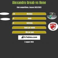 Alexandru Greab vs Rene h2h player stats