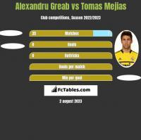 Alexandru Greab vs Tomas Mejias h2h player stats